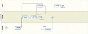BPMN Process web